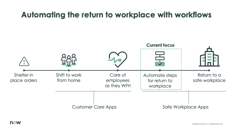 automating the return to workplace with workflows