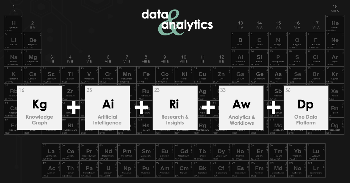Knowledge + AI + Research & Insights + Analytics + Workflows + One Data Platform