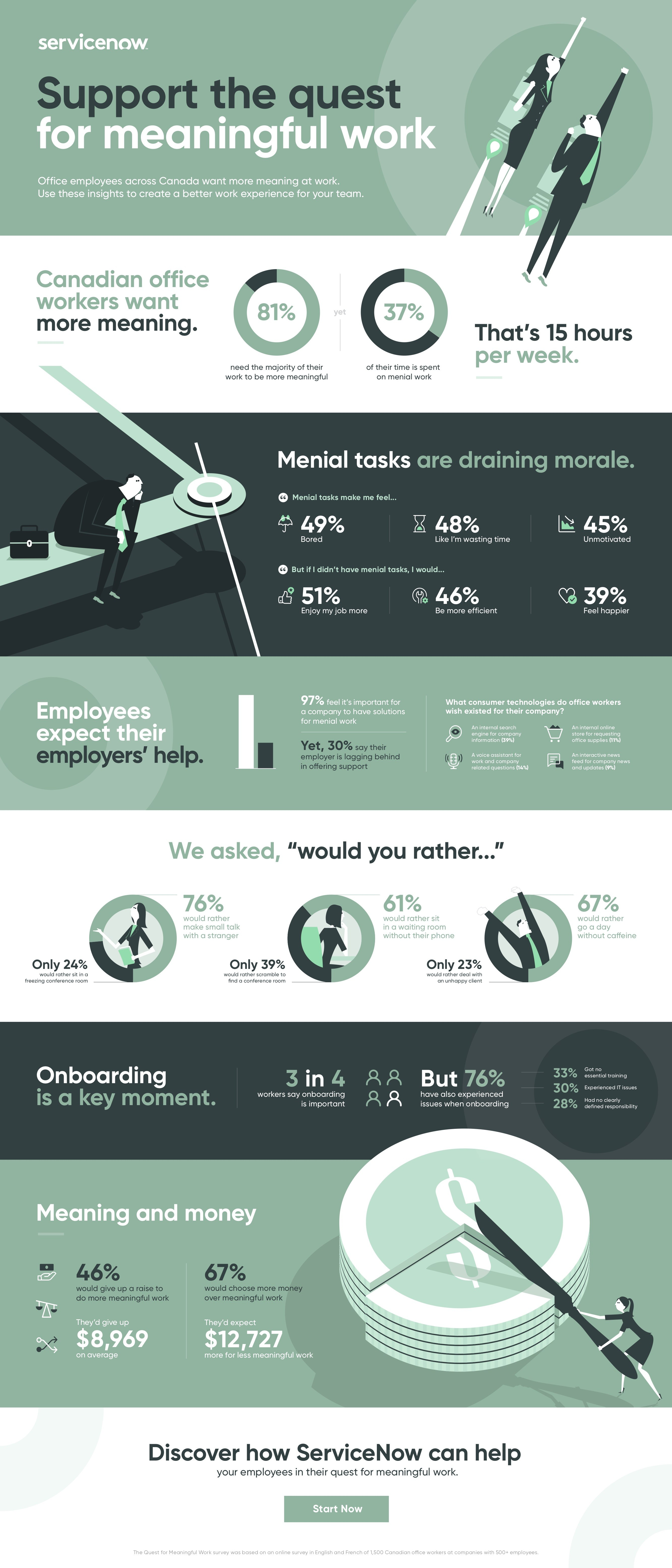 Quest for Meaningful Work Infographic