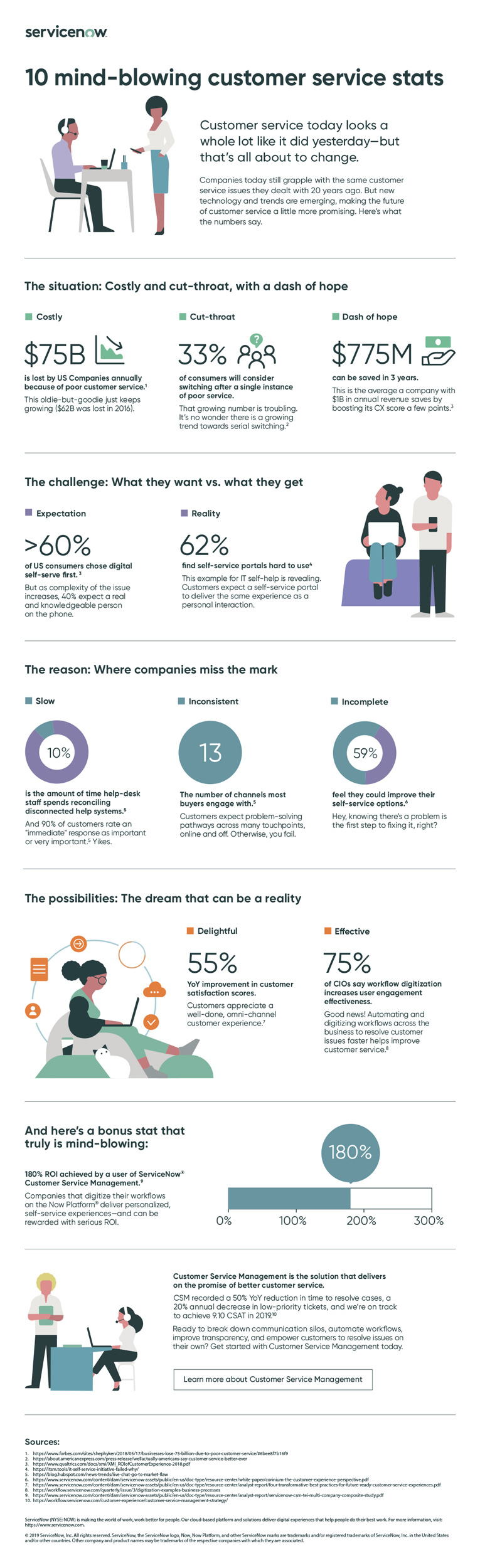 Infographic Customer Service Stats