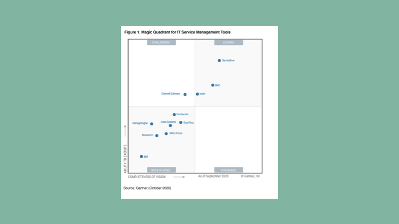 ServiceNow has been recognized as a Magic Quadrant Leader in ITSM Tools and has been placed furthest in completeness of Vision and highest in Ability to Execute in the 2020 Gartner Magic Quadrant for ITSM Tools. We are humbled by
